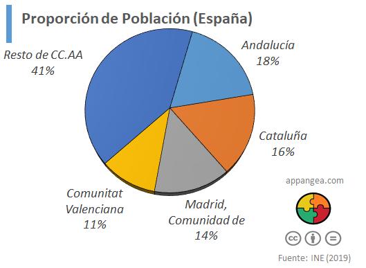 Cuatro Comunidades Autónomas con casi 60% de la población (España)